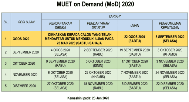 Semakan Keputusan MUET On Demand 2020 Online